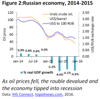 Russian economy, 2014-2015