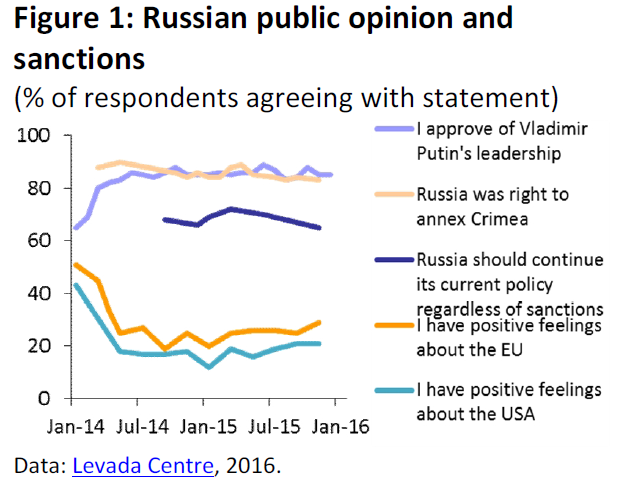 Russian public opinion and sanctions