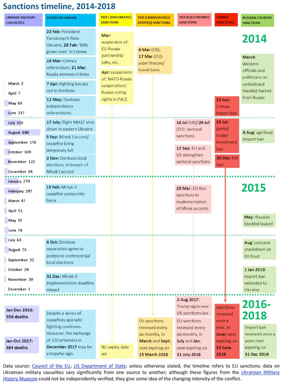 sanctions timeline 2014 2018
