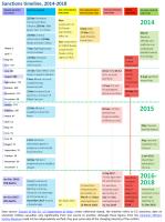 Sanctions timeline 2014-2018