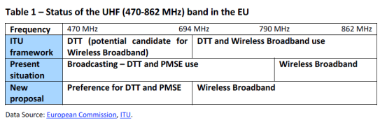 Table 1 – Status of the UHF (470-862 MHz) band in the EU