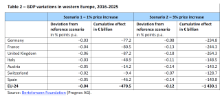 Table 2 – GDP variations in western Europe, 2016-2025