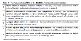 Table 4 – The five priorities of ERA in the 2012 ERA Framework communication