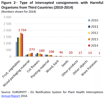 Type of intercepted consignments with Harmful Organisms from Third Countries (2010-2014)