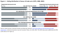 Vote distribution in favour of trade acts (1979, 1988, 2002)