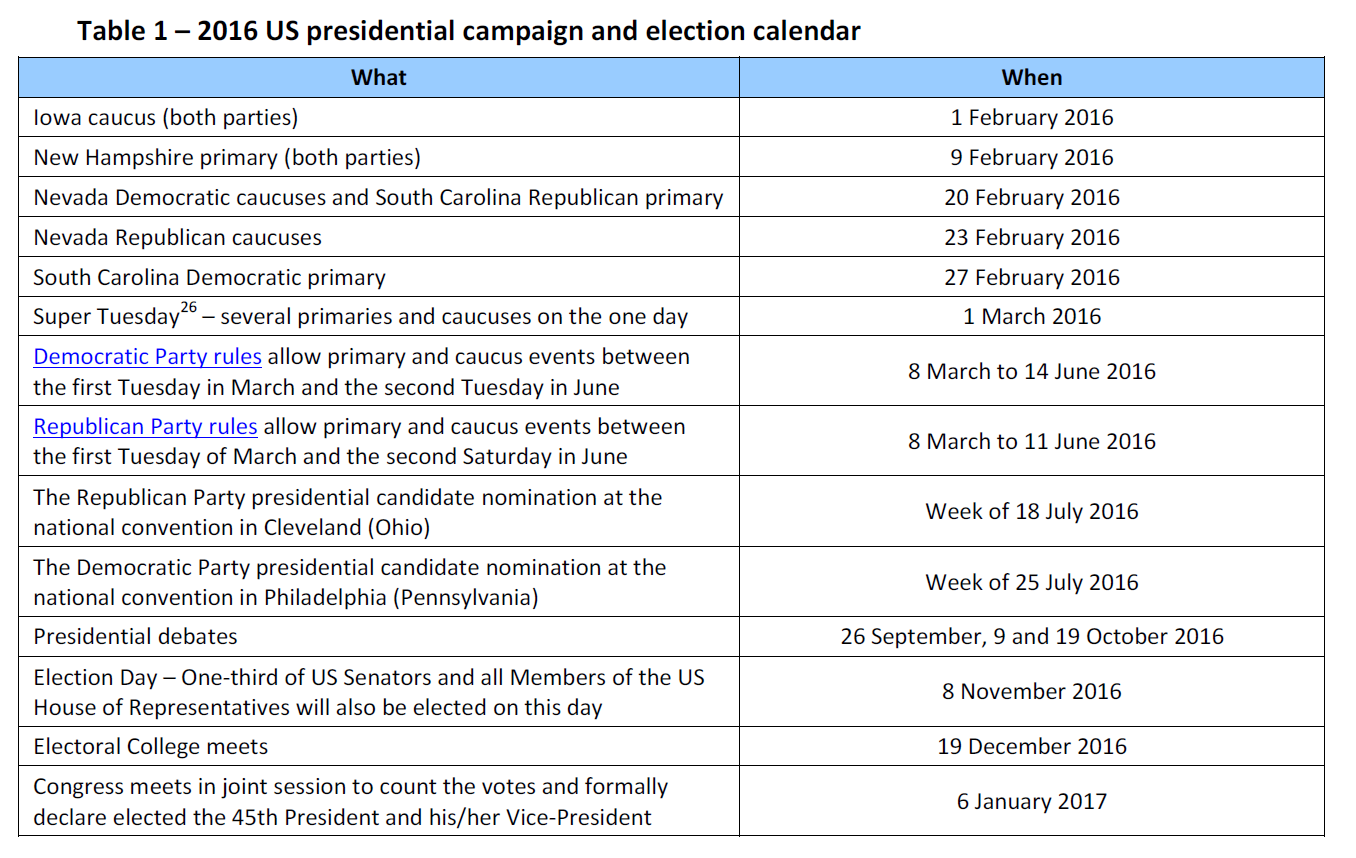 2016 US presidential campaign and election calendar | European ...
