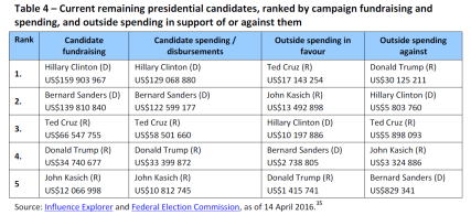 Current remaining presidential candidates, ranked by campaign fundraising and spending, and outside spending in support of or against them