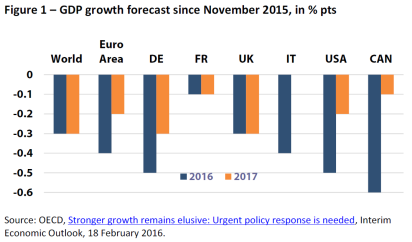 GDP growth forecast since November 2015, in % pts