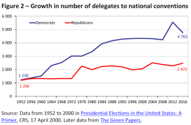 Growth in number of delegates to national conventions
