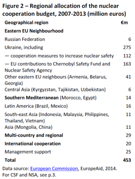 Regional allocation of the nuclear cooperation budget, 2007-2013 (million euros)