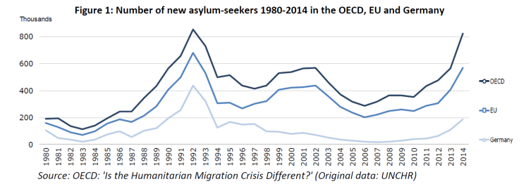 Number of new asylum-seekers 1980-2014 in the OECD, EU and Germany