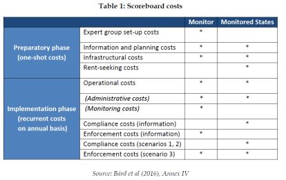 Scoreboard costs