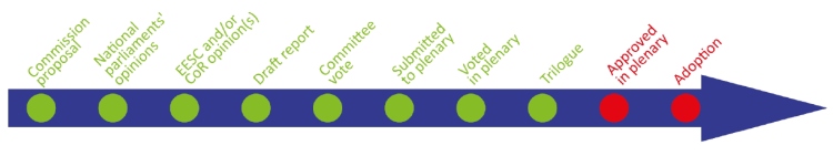 Stage: Submitted to Plenary