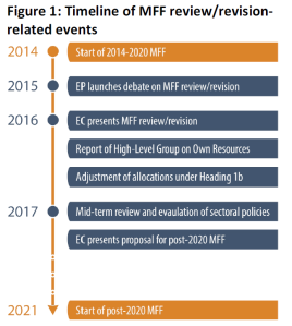 Timeline of MFF review/revision-related events