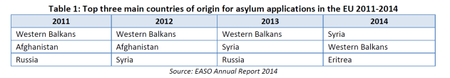 Top three main countries of origin for asylum applications in the EU 2011-2014