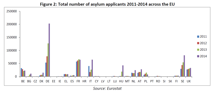 Total number of asylum applicants 2011-2014 across the EU