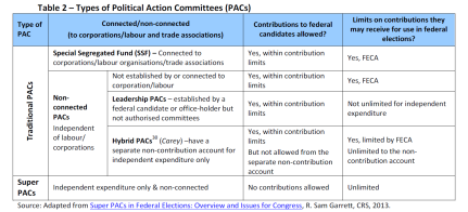 Types of Political Action Committees (PACs)