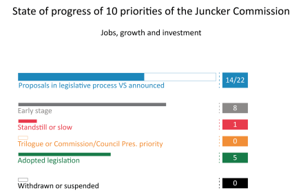 Priority 1: A New Boost for Jobs, Growth and Investment