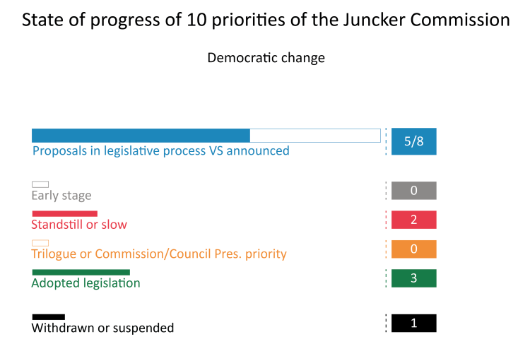 Priority 10: A Union of Democratic Change
