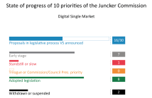 Priority 2: A Connected Digital Single Market