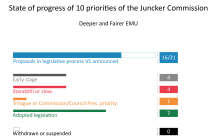 Priority 5: A Deeper and Fairer Economic and Monetary Union
