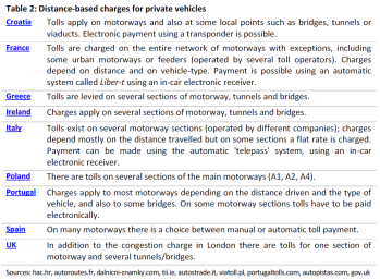 Distance-based charges for private vehicles