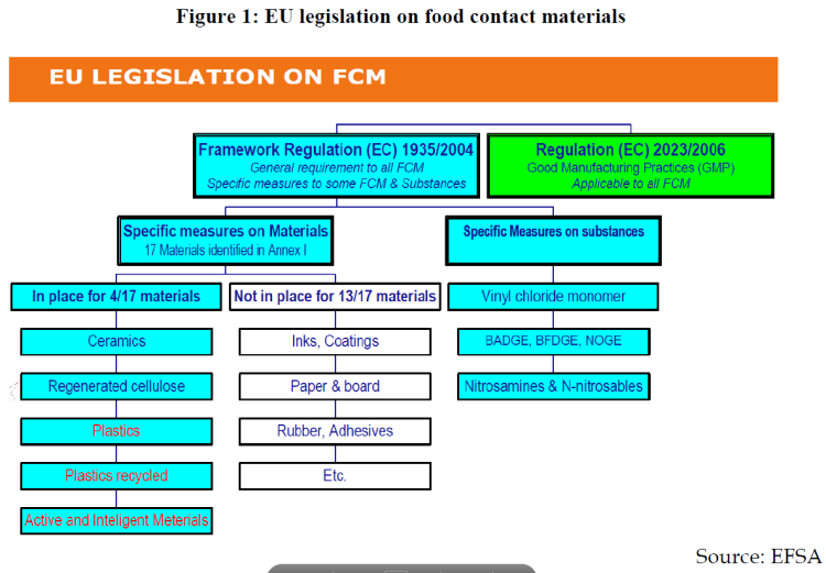 EU legislation on food contact materials