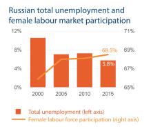 Russian total unemployment and female labour market participation