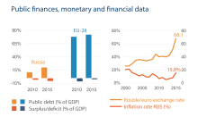 Public finances, monetary and financial data