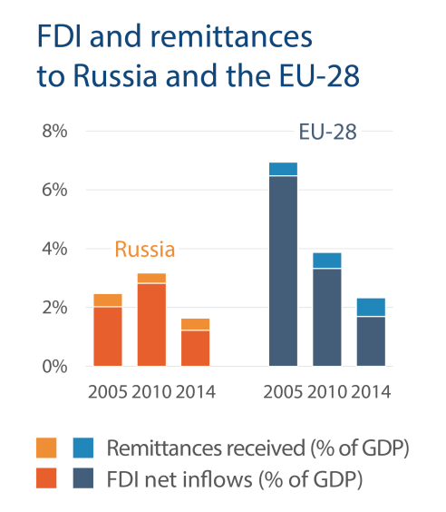 FDI and remittances to Russia and the EU-28