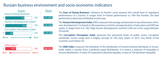 Russian business environment and socio-economic indicators