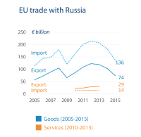 EU trade with Russia