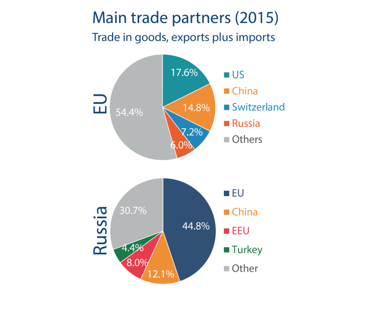 Main trade partners (2015), Trade in goods, exports plus imports
