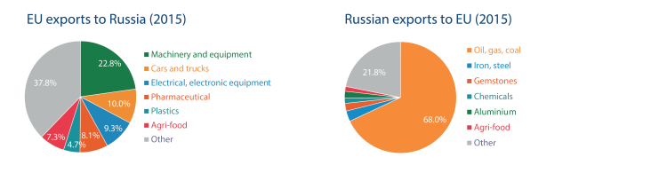 EU exports to Russia (2015) / Russian exports to EU (2015)