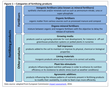 Categories of fertilising products