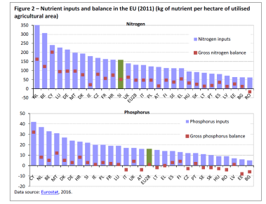 Nutrient inputs and balance in the EU (2011) (kg of nutrient per hectare of utilised agricultural area)