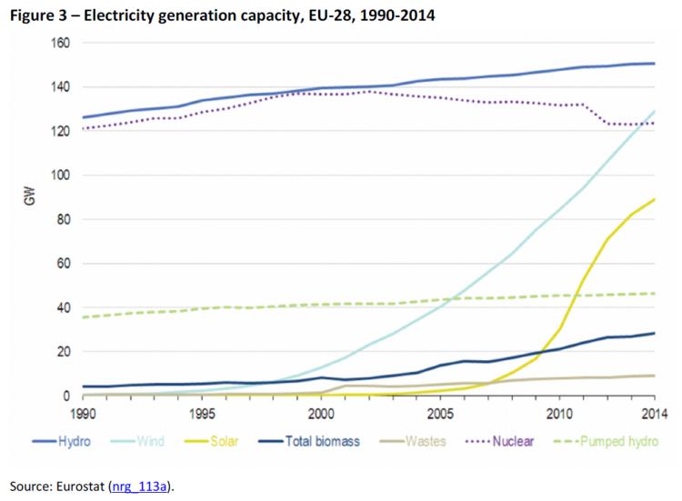 Electricity generation capacity, EU-28, 1990-2014