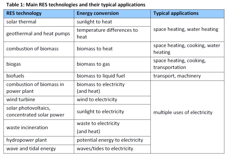Main RES technologies and their typical applications