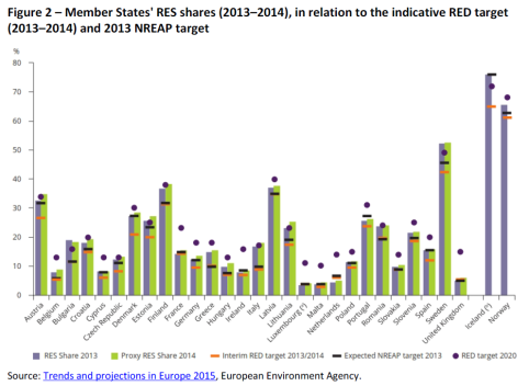 Member States' RES shares (2013–2014), in relation to the indicative RED target (2013–2014) and 2013 NREAP target