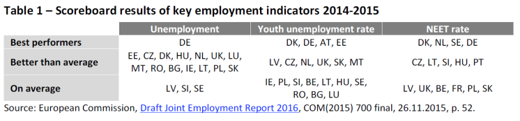 Table 1 – Scoreboard results of key employment indicators 2014-2015