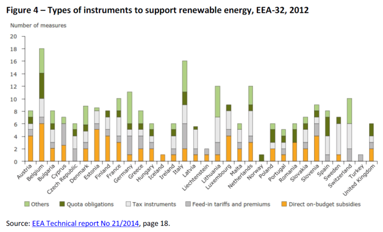 Types of instruments to support renewable energy, EEA-32, 2012