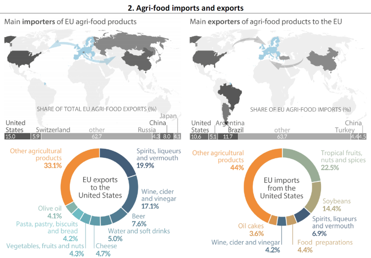 Agri-food imports and exports | European Parliamentary Research