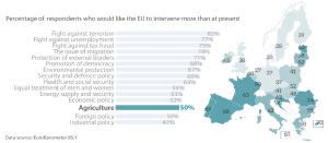 Public expectations and EU commitment on agriculture