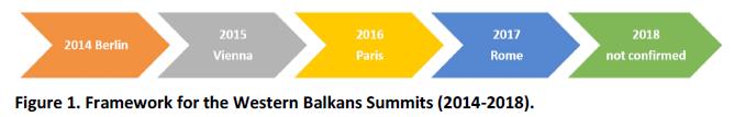 Framework for the Western Balkans Summits (2014-2018)