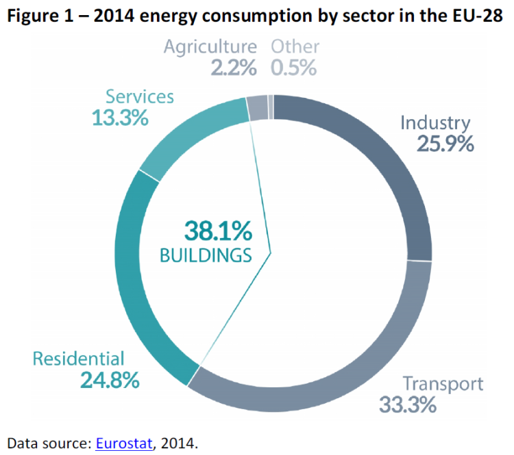2014 energy consumption by sector in the EU