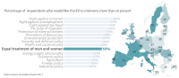 Public expectations and EU commitment on equal treatment of men and women