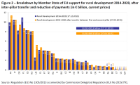 Breakdown by Member State of EU support for rural development 2014-2020, after inter-pillar transfer and reduction of payments (in € billion, current prices)