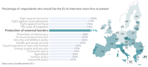 Public expectations and EU commitment on protection of external borders