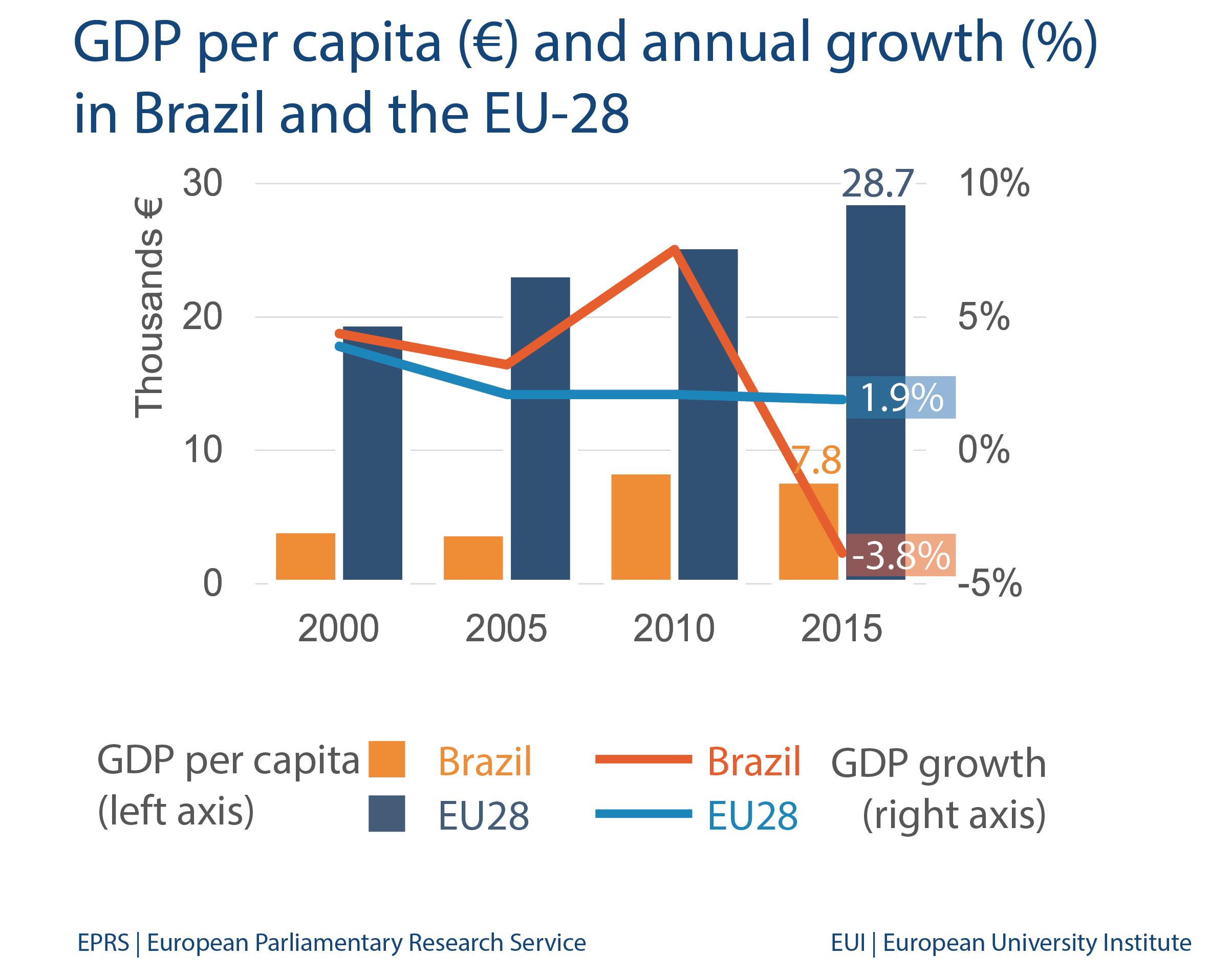 E >> GDP per capita (€) and annual growth (%) in Brazil and the EU-28 | European Parliamentary ...