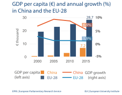 GDP per capita (€) and annual growth (%) in China and the EU-28